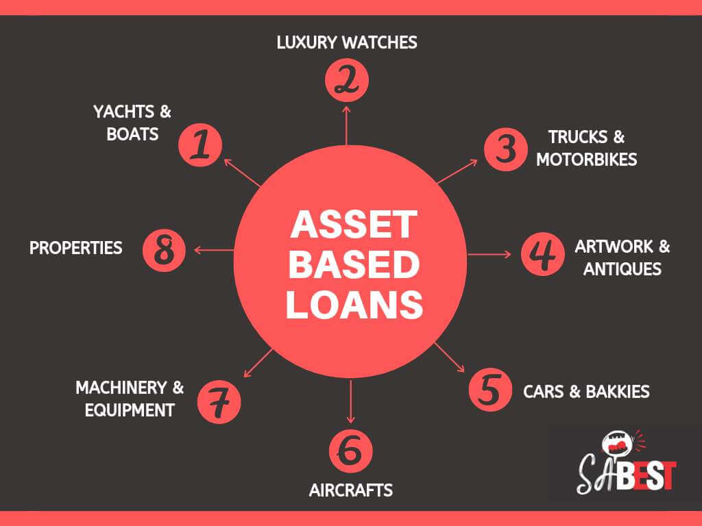 assets accepted for asset loans