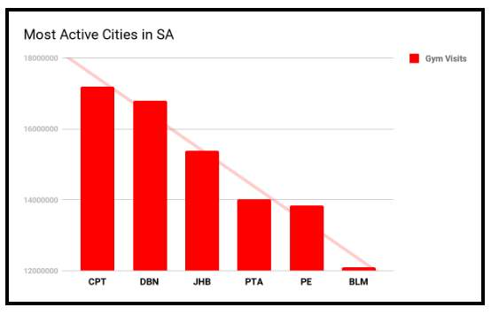most active cities in sa